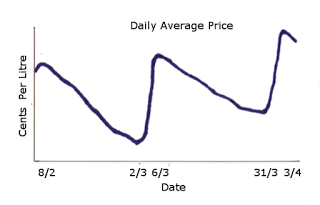 Daily Average Petrol Prices Melbourne